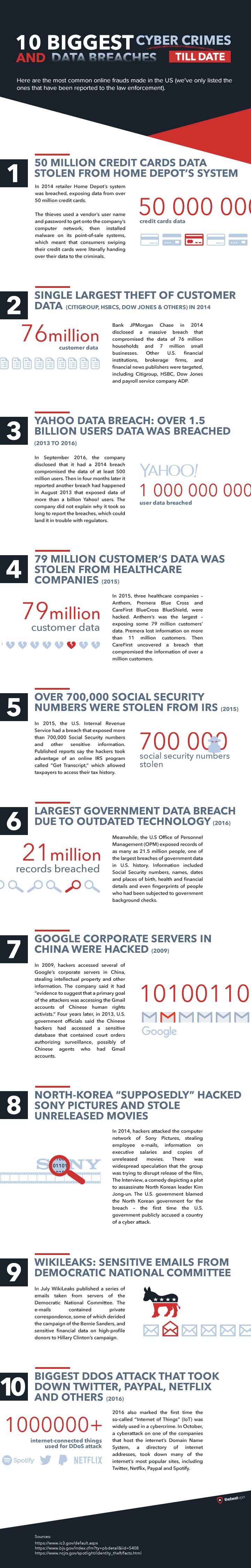 10-Biggest-Cyber-Crimes-and-Data-Breaches-1fbe0978324f4b9ba4ebda45bf91475c010600b0