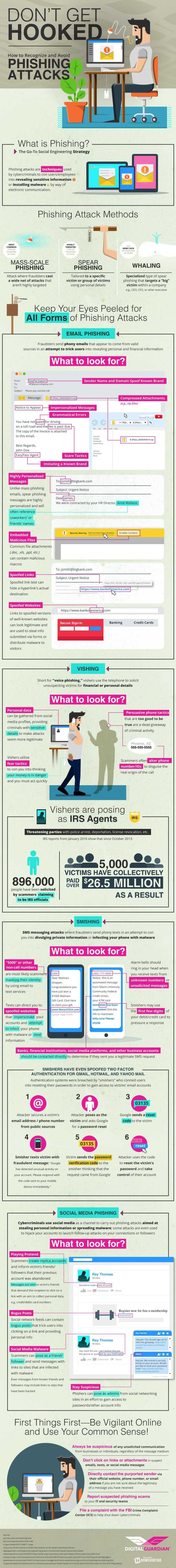 Phishing-avoid-infographic-773ad5a893236183a55e96e3f80ca97f7bcd7466