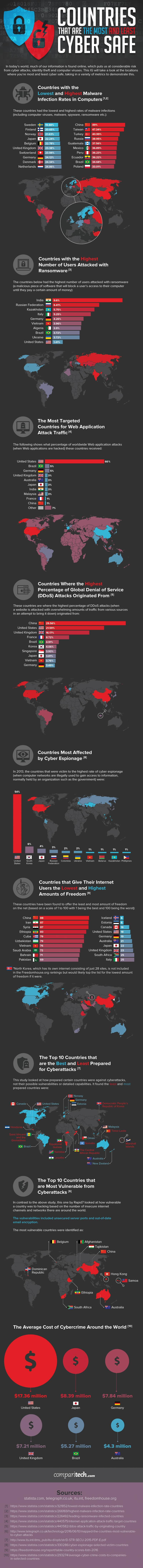 Countries-that-are-the-Most-and-Least-Cyber-Safe-final-1-2bca49da41a38ce59f93e662fc07c6bdb4ef6157