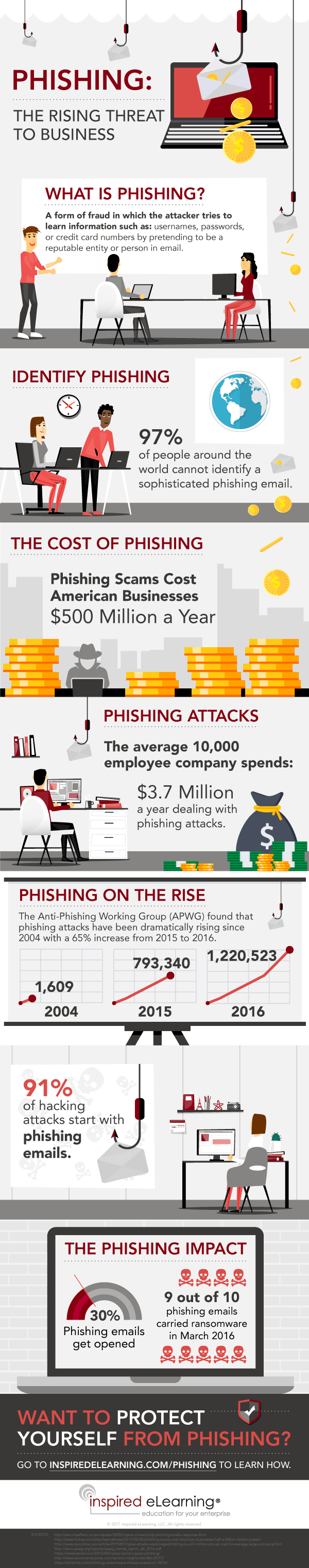 Phishing_Infographic-1-a6659337e40be1321951f2006ced7c2c5a57c328