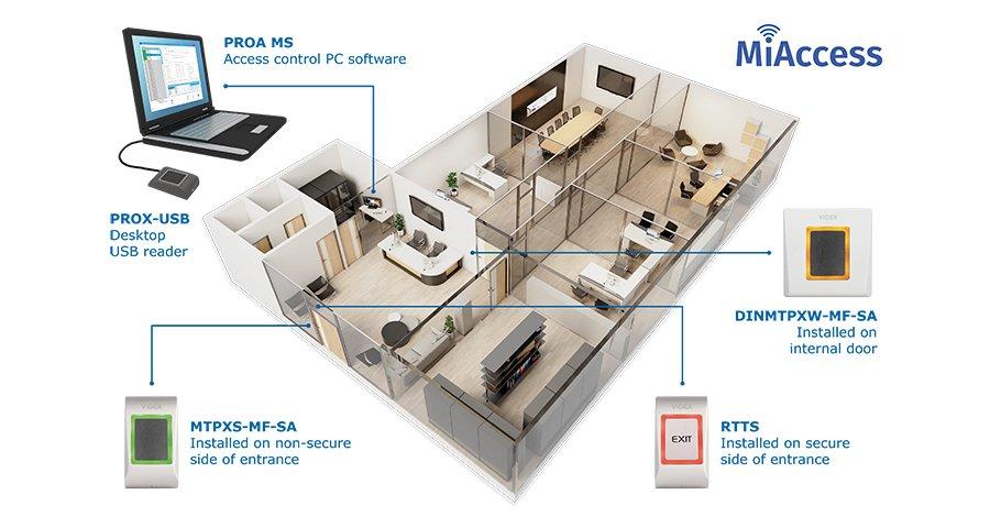 MiAccess_how-it-works-59c959e9e42a0e7228ccbf823e4e2ea24f74ef58