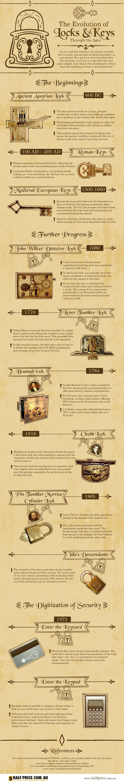 The-Evolution-of-Locks-Keys-Through-the-Ages-e465b2a3ce8affc04f25a3d3bd02e4d77cbb16fc