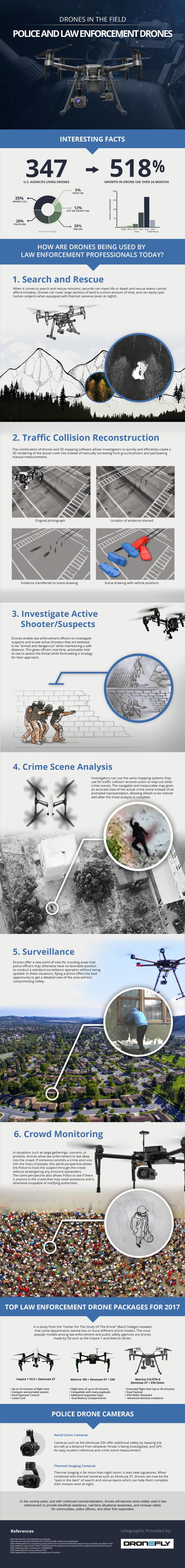 drone-infographic-e1509973099528-4048bd64b437ee640b3e2c4b93ab90d972a4b2f2