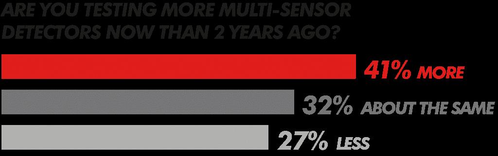 multi-sensor-detectors-1024x322-67c24da9215b0a168a800ec161173713af4fa786
