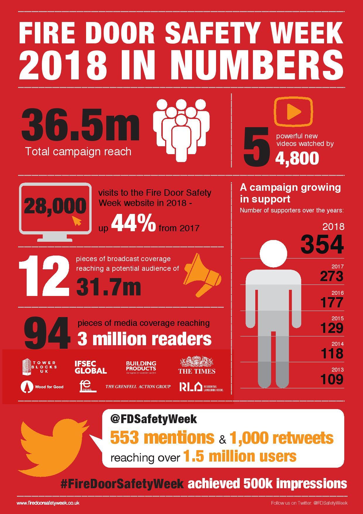 fire-door-safety-week-2018-infographic-3fdc1c5a848d883f33742b8756d4a02d9c67d18c
