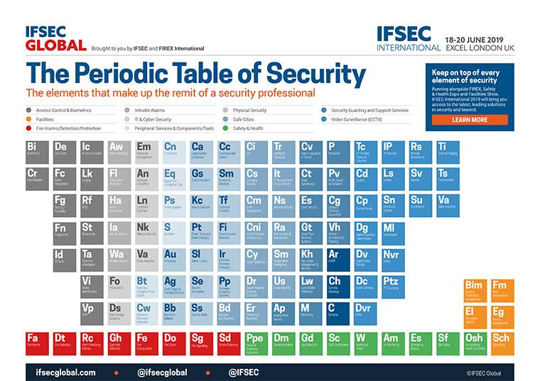 8793-IFSEC-Global-Periodic-Table-a1c0acd654dee748b7cd96195f9031e9dee89eec